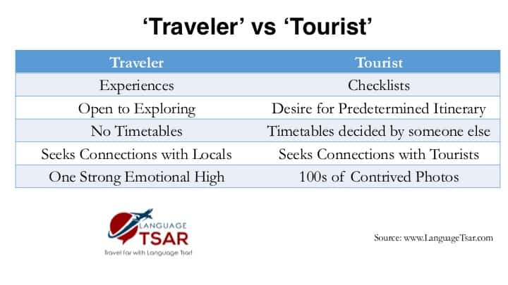 Comparison of Traveler vs Tourist