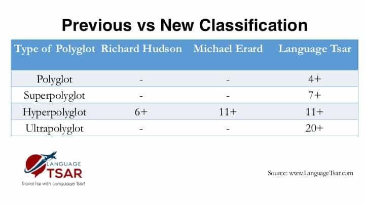 Polyglot Comparison Classification Slide