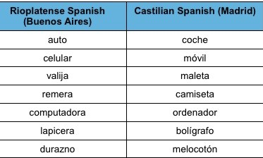 Spanish comparisons chart