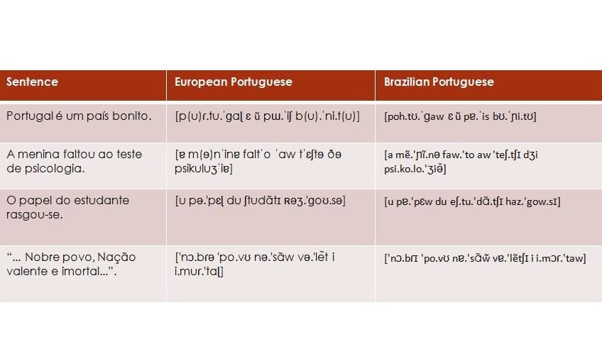 European Brazilian Portuguese Phonetic Sentences