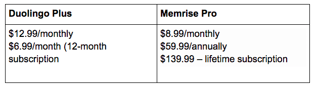 Duolingo vs. Memrise Upgrade Cost Table